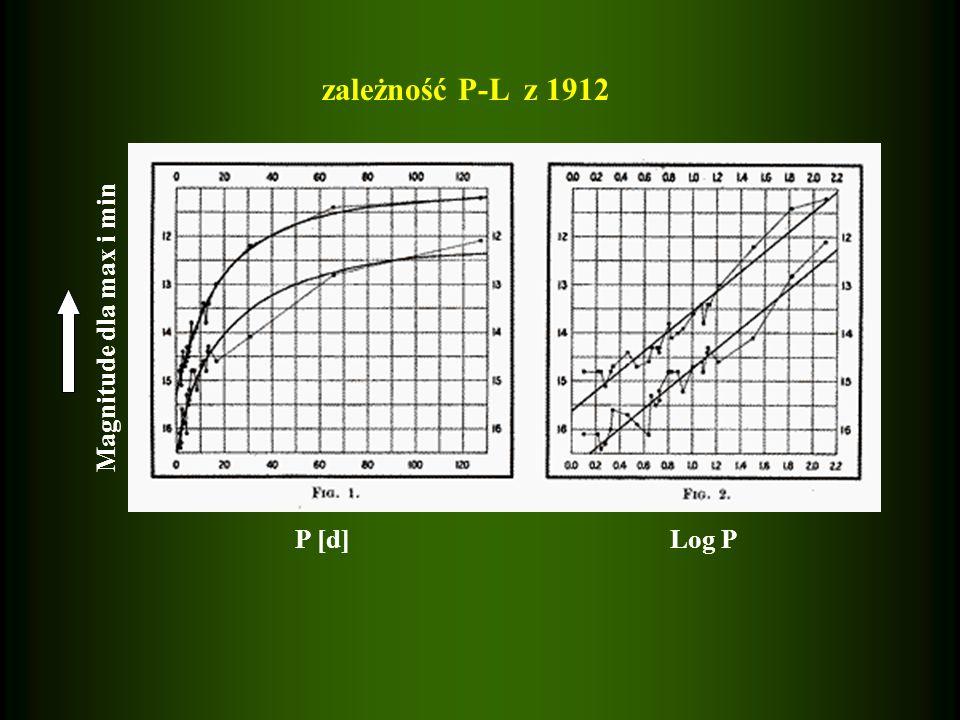 zależność P-L z 1912 Magnitude dla max i min P [d] Log P